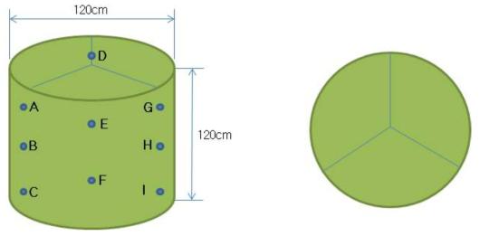 원형베일 수분 분포 분석을 위한 샘플 채취 위치