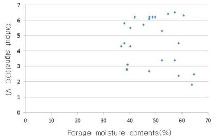 원형베일 수분함량 및 출력값의 변화