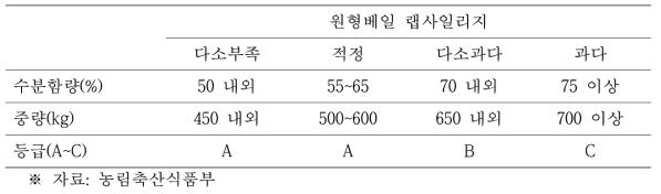 원형베일의 수분함수율에 따른 품질 등급