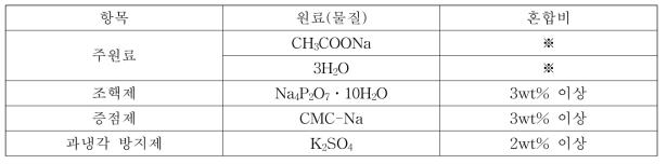 초산나트륨수화물 잠열축열물질의 원료 및 혼합비