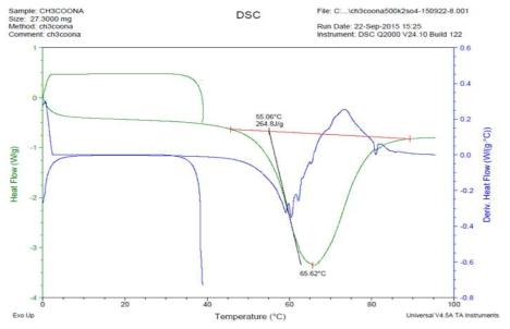 최초 제조시 DSC분석 데이터(0회)