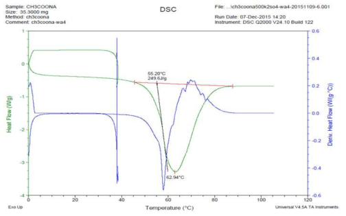 500회 가열/냉각 반복후 DSC분석 데이터