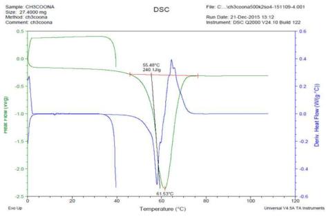 700회 가열/냉각 반복후 DSC분석 데이터