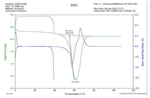 1,000회 가열/냉각 반복후 DSC분석 데이터