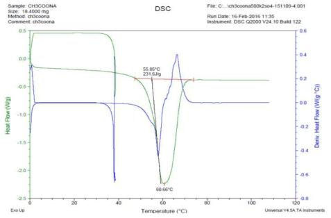 1,500회 가열/냉각 반복후 DSC분석 데이터