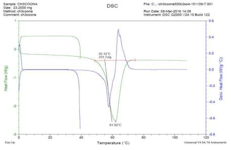 2,000회 가열/냉각 반복후 DSC분석 데이터