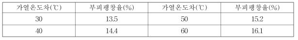 열매체유 S○○KS의 가열온도차에 따른 부피팽창
