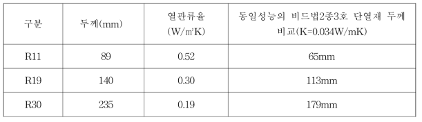글라스울 단열재 R11~R30까지의 열관류율
