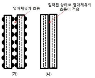 엠보싱의 효과