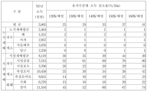 유가(두바이유기준) 수준별 소득감소율