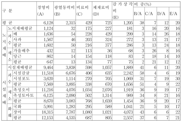 주요 원예작물의 경영비('07년 기준, 단위 : 천원/10a)