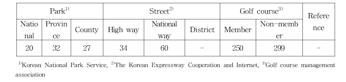 Status of park and golf course in Korea(2015)