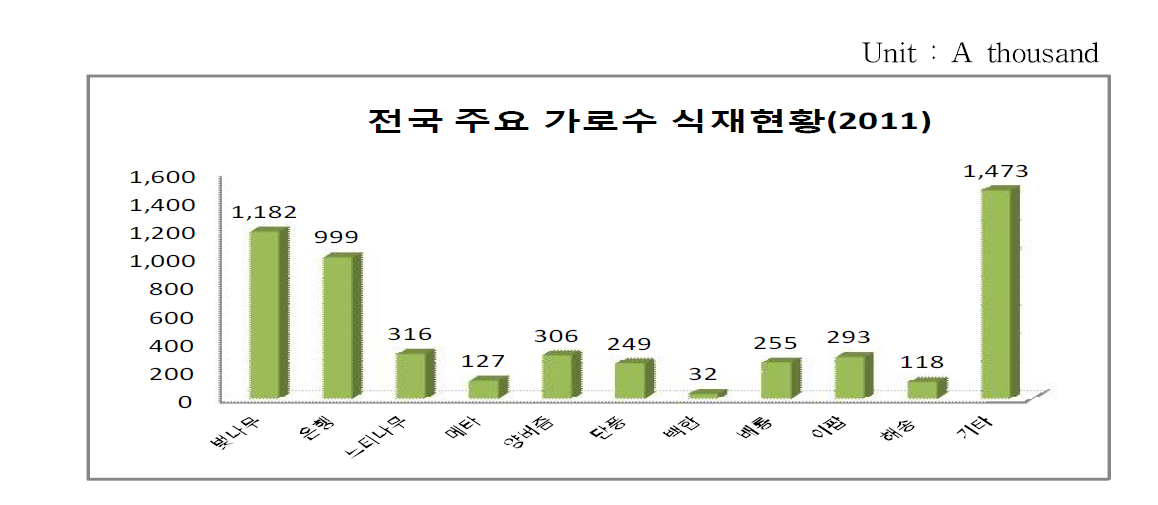 Number of major street trees in Korea(2011) : 5,351,000(2015, Institute for development of agricultural and industry)