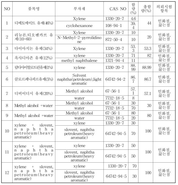 물질분류 확인 시험용 시험의뢰 시료_인화성액체 구분 관련(12점)