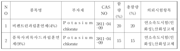 물질분류 확인 시험용 시험의뢰 시료_산화성 및 인화성고체 구분 관련(2점)