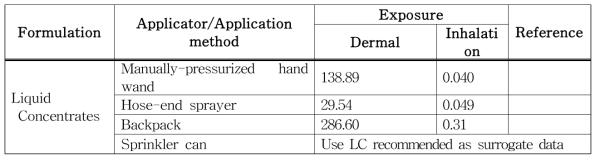 Dermal and Inhalation Hander Exposure Algorithm Inputs and Assumptions