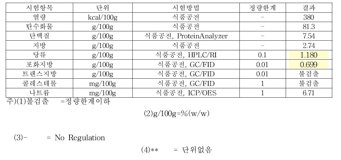 유기농 발아흑미 밥과자 기본영양분석
