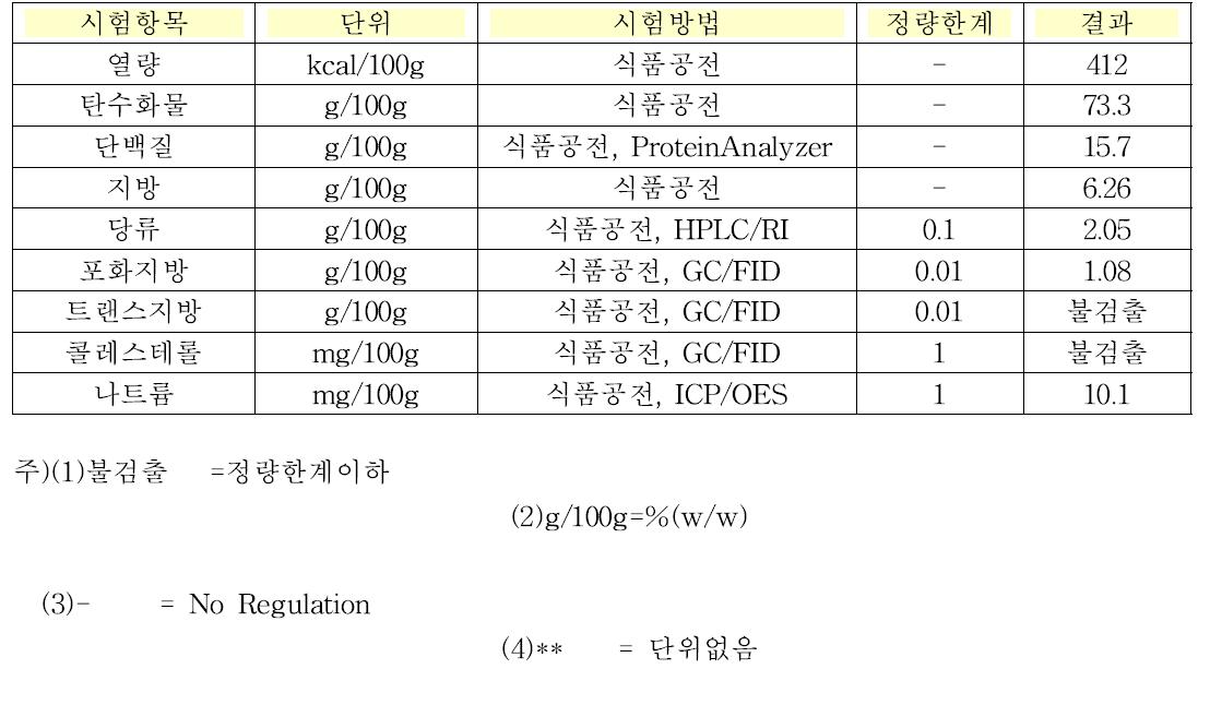 글루텐프리 미숫가루 기본영양성분