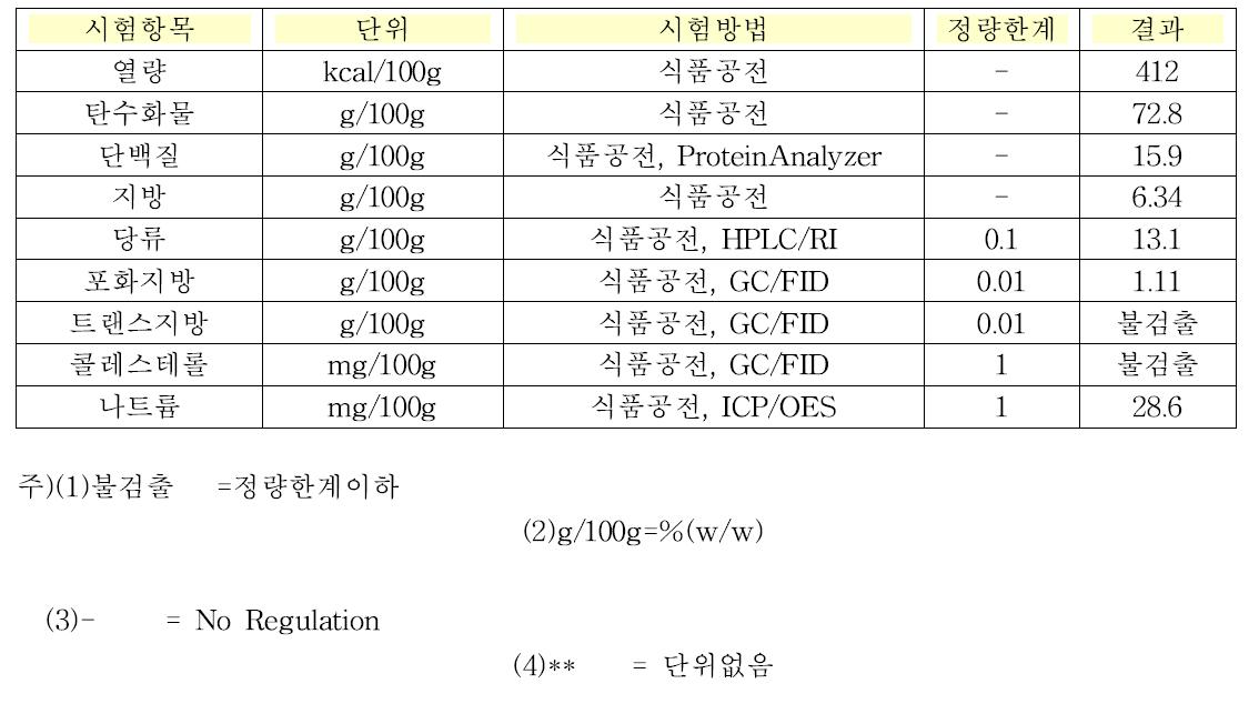 발아현미 선식 기본영양 성분