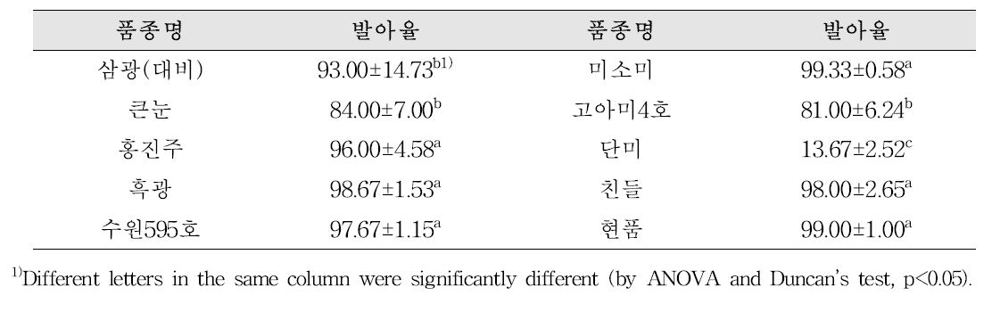 품종별 현미의 발아율 조사 결과