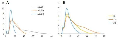 발아 조 (A)와 일품 현미 (B)의 전분 입자사이즈 분포도