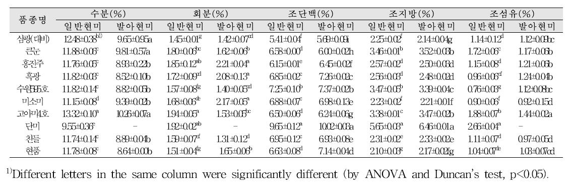 시험재료의 수분 및 이화학성분 분석 결과