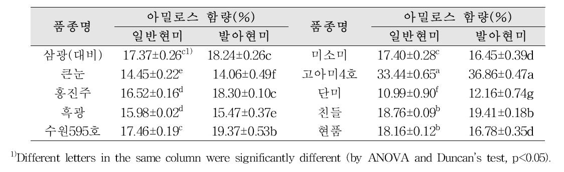 시험재료의 아밀로스 함량 분석 결과