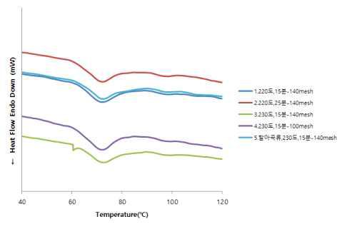 개발선식의 DSC thermogram