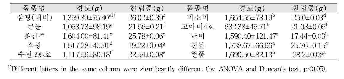 품종별 현미의 외관 품위조사 결과