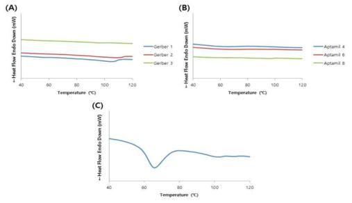 시중이유식의 DSC thermogram. A, Gerber products; B, Aptamil products; C, Orga product