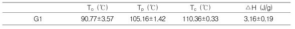 G1제품의 Lipid-amylose complex 특성
