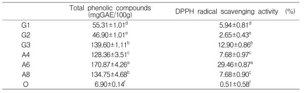 시중이유식의 총 페놀화합물과 DPPH 라디칼소거능