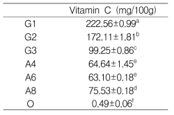 시중이유식의 비타민 C