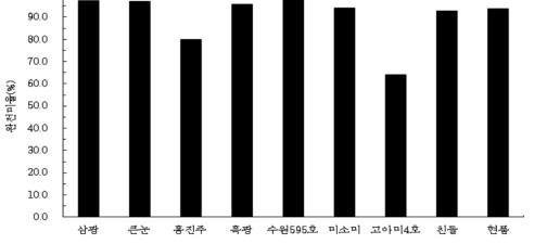 품종별 현미의 완전미율 조사 결과