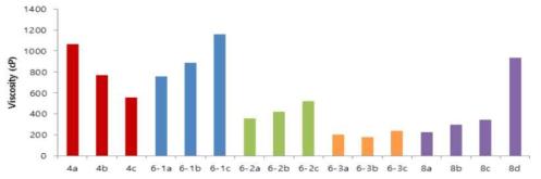 개발이유식의 서로 다른 농도에 따른 점도(4, 6-1, 6-2, 6-3, 8)