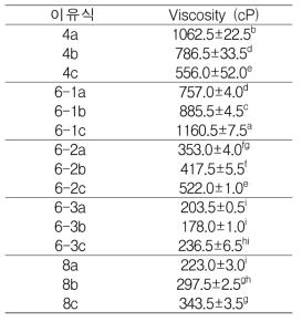 개발이유식의 서로 다른 농도에 따른 점도 (4, 6-1, 6-2, 6-3, 8)