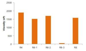 개발이유식의 점도 (R4, R6-1, R6-2, R6-3, R8)