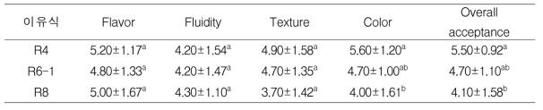 열처리 이유식의 관능평가 (n=10)