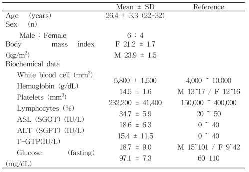 건강한 성인의 일반적 특성 (n=10)