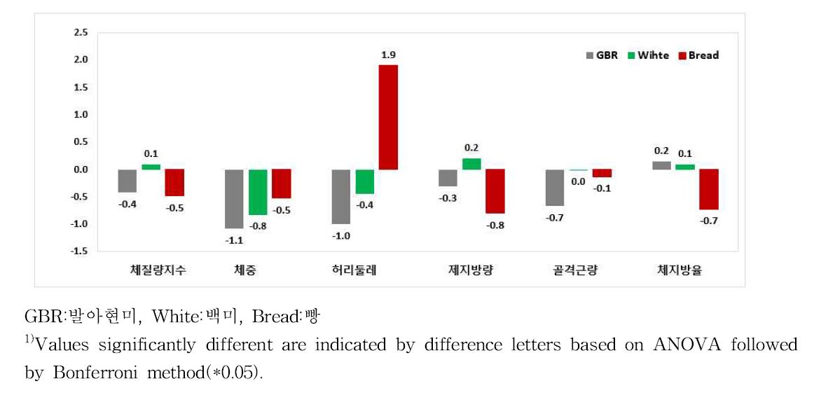 식사종류에 따른 신체계측 변화