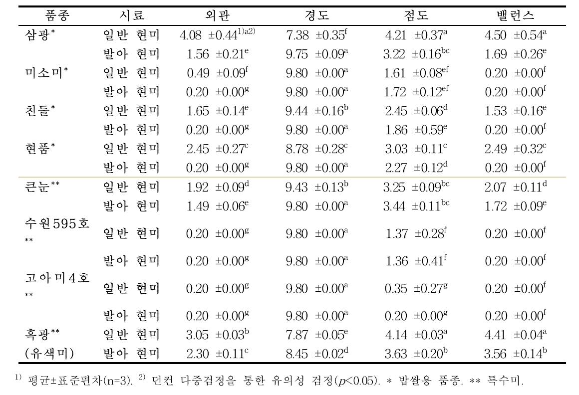 발아 처리에 따른 품종 별 현미 및 발아현미의 식미 특성