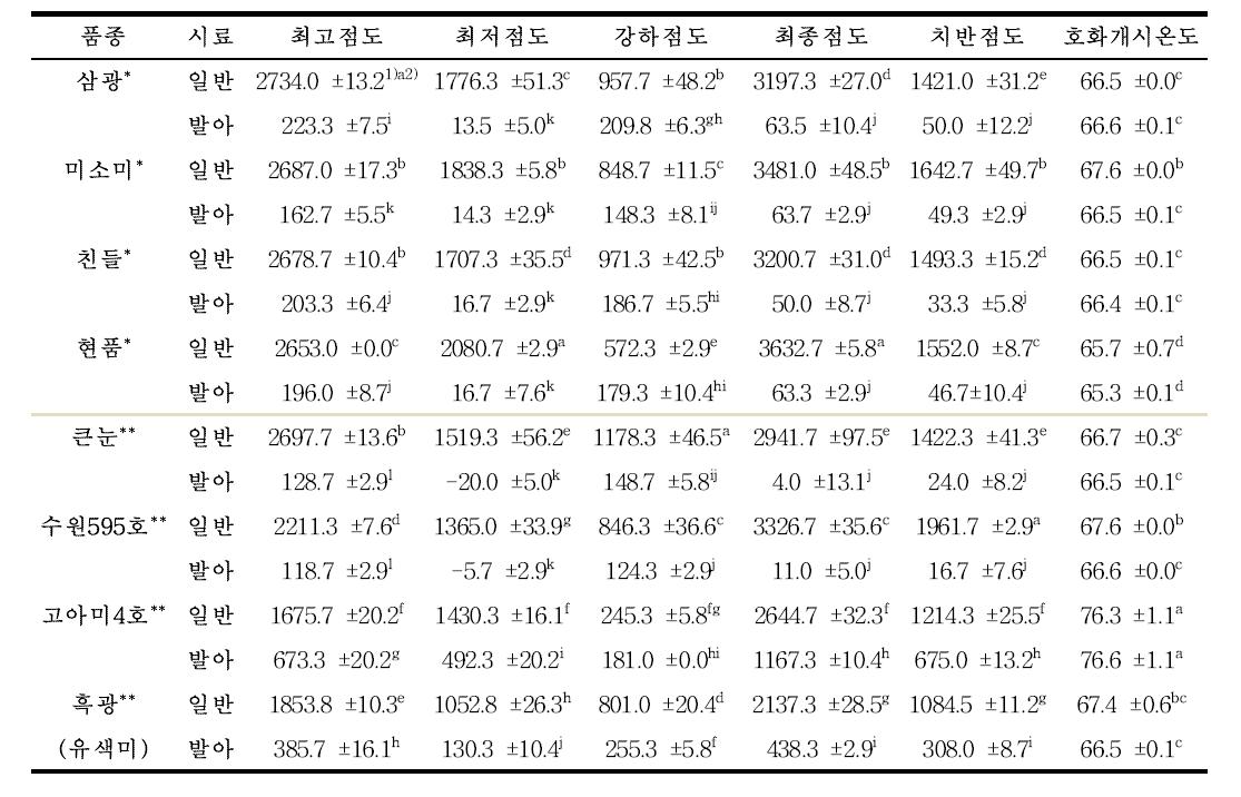 발아 처리에 따른 품종 별 현미 및 발아현미의 호화 점도