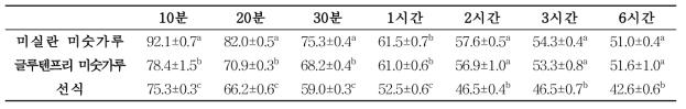 발아현미 가공품의 현탁액 안정화도(%)
