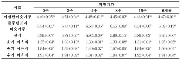 저장 기간에 따른 발아현미 가공품의 조지방 함량(%)