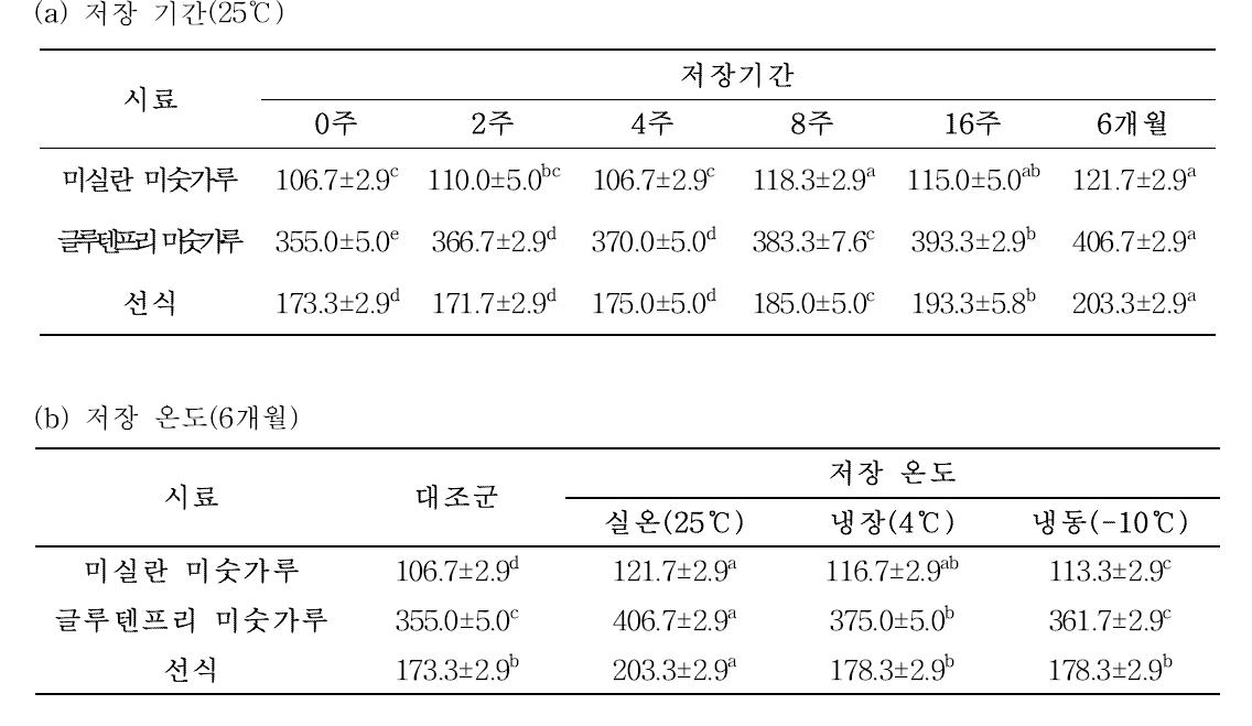 저장조건에 따른 미숫가루/선식의 점도(단위: cP)