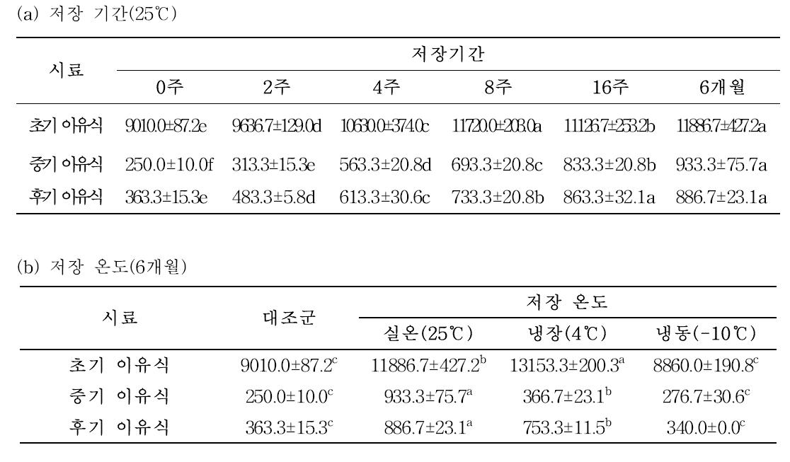 저장조건에 따른 이유식의 호화점도(단위: cP)