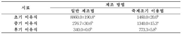 제조 방법에 따른 이유식의 호화점도(단위: cP)
