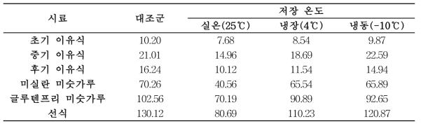 저장온도에 따른 발아현미 가공품의 항산화 활성 (Radical 소거활성, mg TE/100g sample)