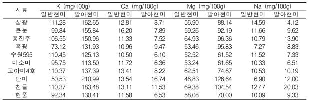 일반현미 및 발아현미의 K, Ca, Mg 및 Na 함량