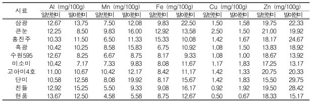 일반현미 및 발아현미의 Al, Mn, Fe, Cu 및 Zn 함량